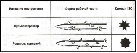 Исследовательские или диагностические инструменты Современные   ctomakc ru images books 1106