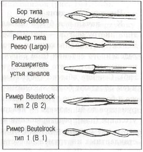 Инструменты для расширения устья канала Современные   ctomakc ru images books 1106