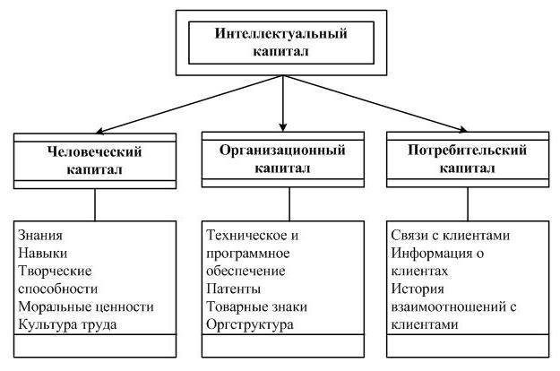 Понятие и структура интеллектуального капитала Интеллектуальный  Человеческий капитал это та часть интеллектуального капитала которая имеет непосредственное отношение к человеку и на уровне компании к ее трудовым