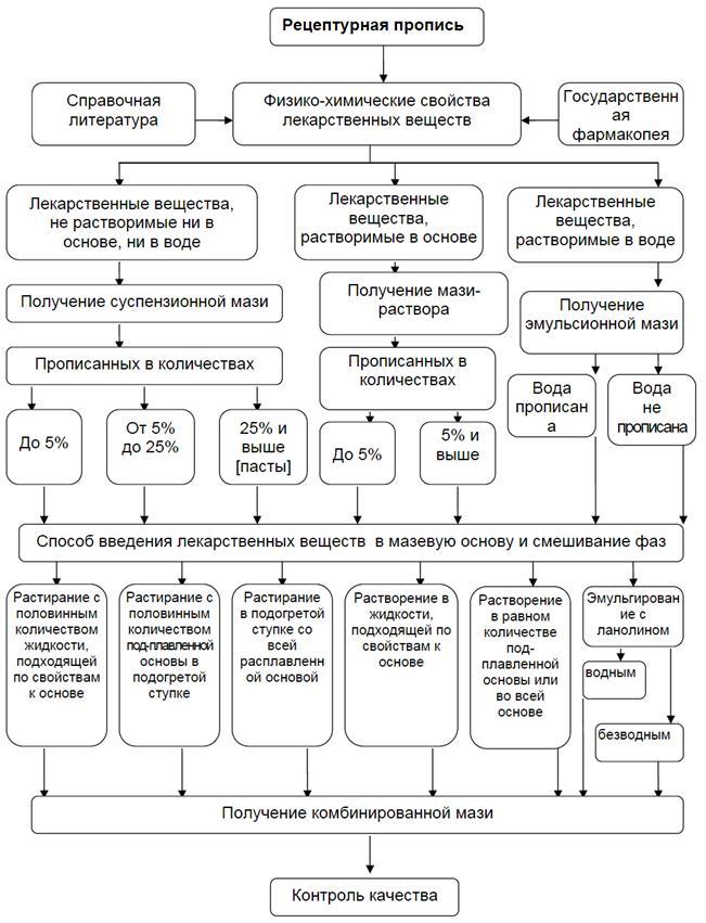 Анализ крови на сахар с вены или пальца