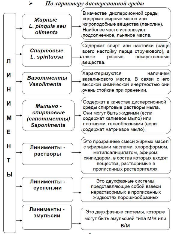 Классификация линиментов Линимент linimentum Мягкие  Классификация линиментов Медицинские рефераты курсовые