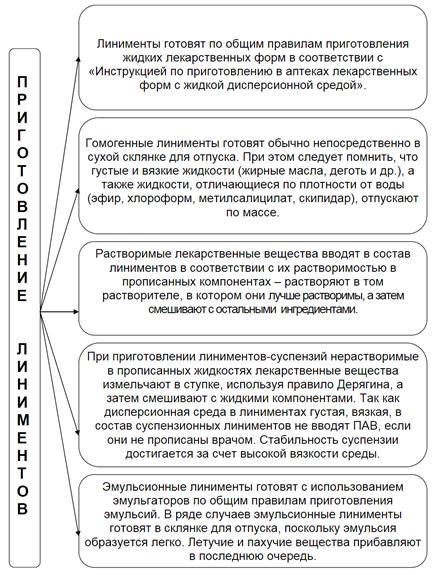 Инструкция По Приготовлению И Применению Эмульсионного